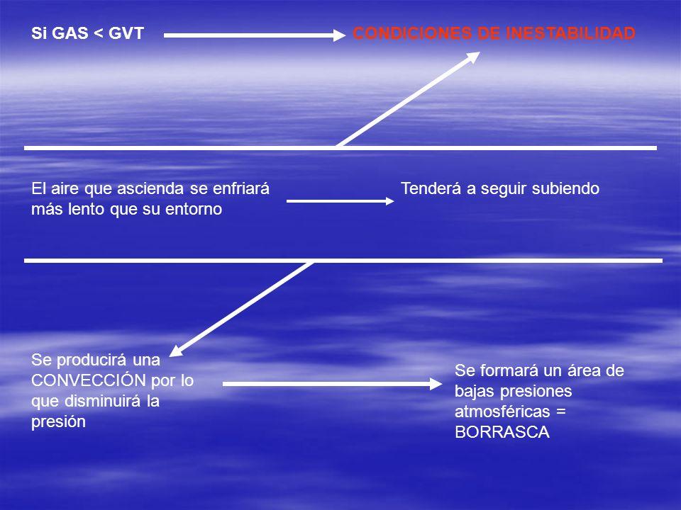 Si GAS < GVT CONDICIONES DE INESTABILIDAD. El aire que ascienda se enfriará más lento que su entorno.