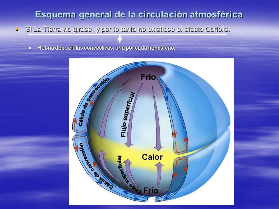 Esquema general de la circulación atmosférica