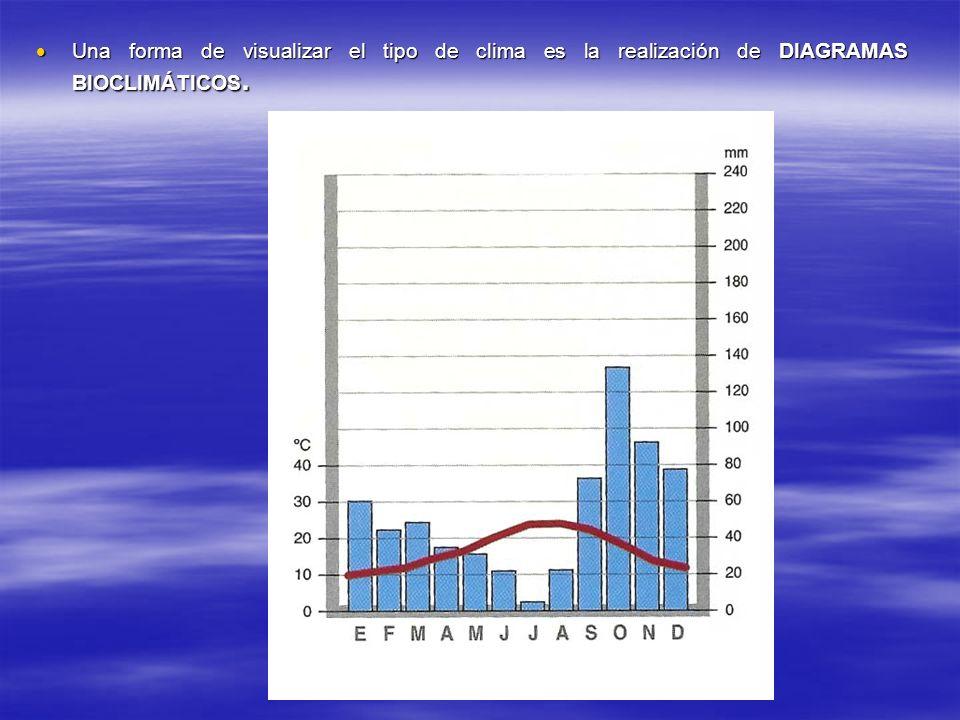 Una forma de visualizar el tipo de clima es la realización de DIAGRAMAS BIOCLIMÁTICOS.