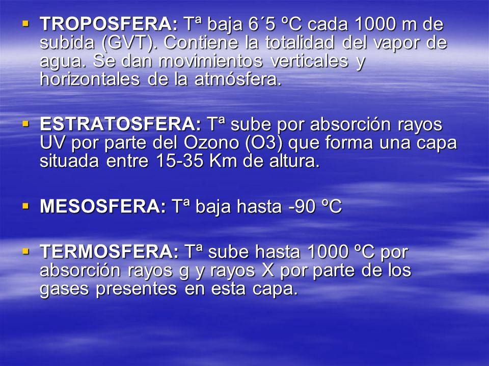 TROPOSFERA: Tª baja 6´5 ºC cada 1000 m de subida (GVT)