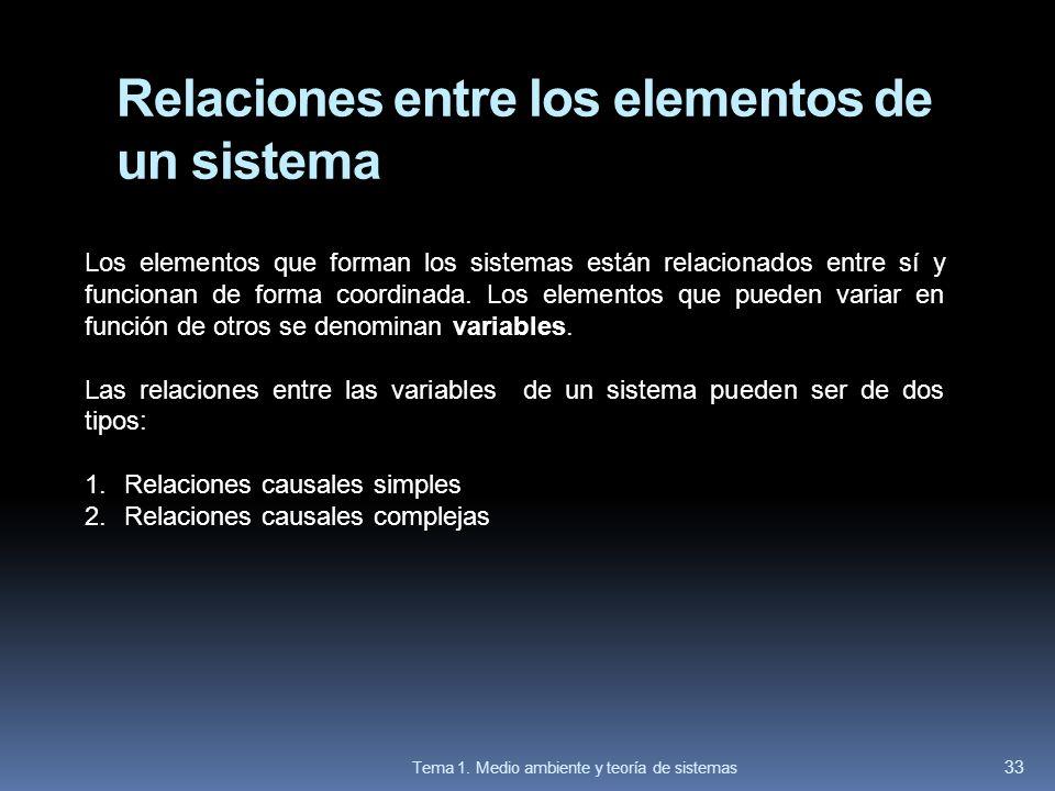 Relaciones entre los elementos de un sistema