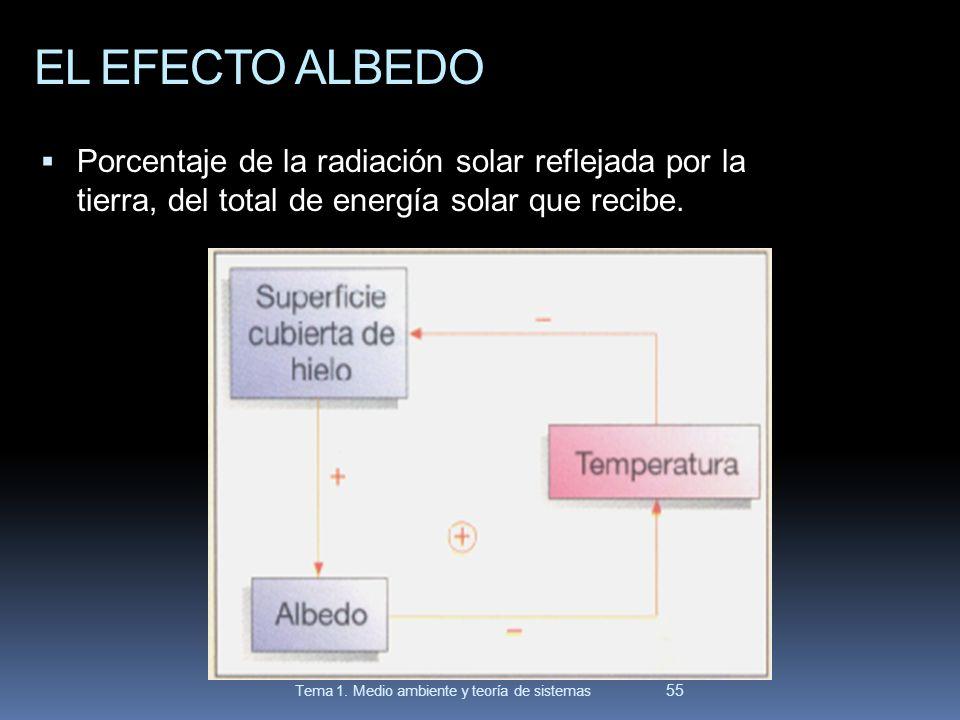 EL EFECTO ALBEDO Porcentaje de la radiación solar reflejada por la tierra, del total de energía solar que recibe.
