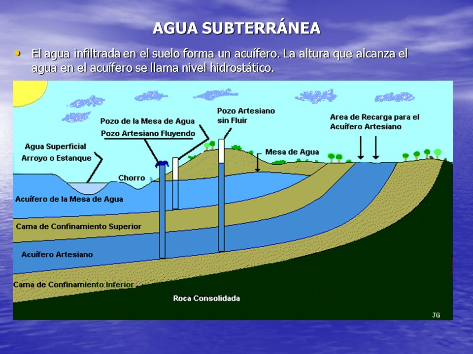 AGUA SUBTERRÁNEA El agua infiltrada en el suelo forma un acuífero.