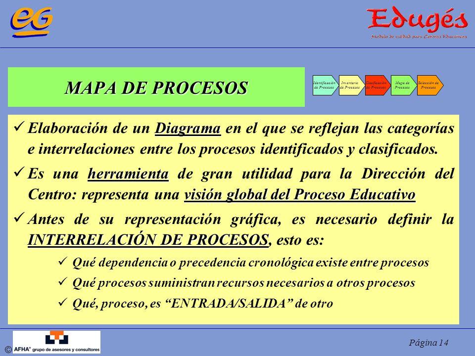 MAPA DE PROCESOS Identificación. de Procesos. Inventario. Clasificación. Mapa de. Procesos. Selección de.