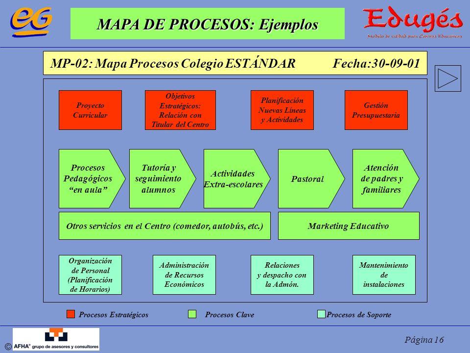 MAPA DE PROCESOS: Ejemplos