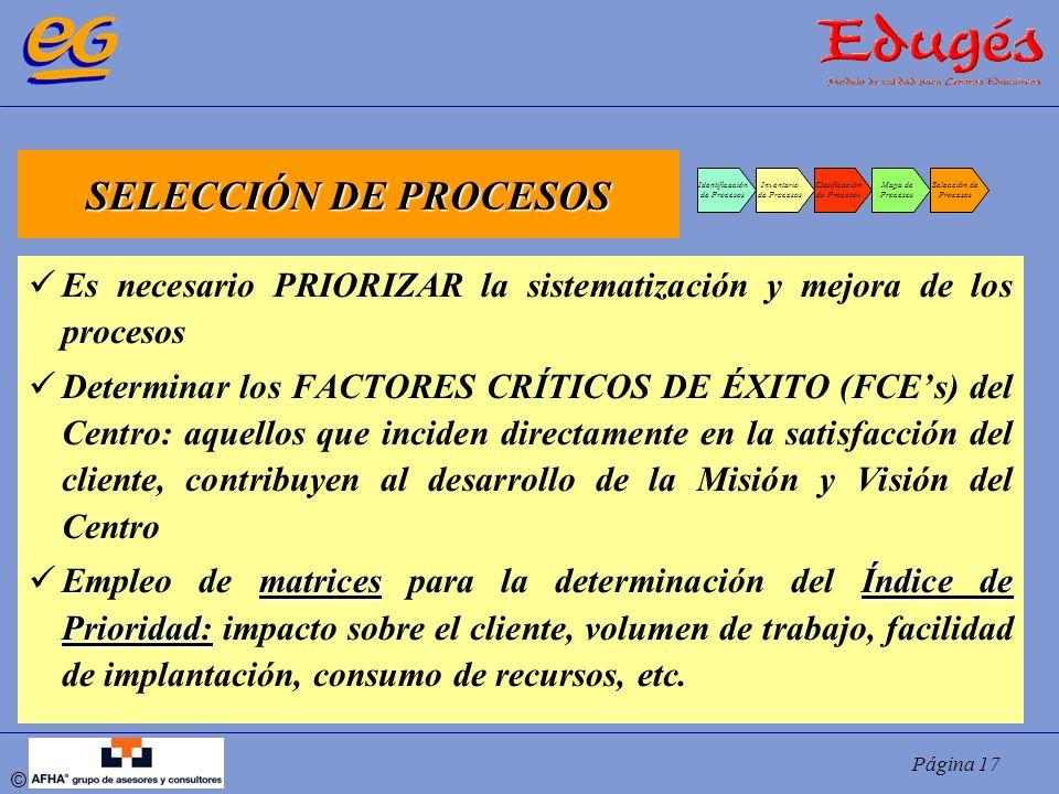 SELECCIÓN DE PROCESOS Identificación. de Procesos. Inventario. Clasificación. Mapa de. Procesos.