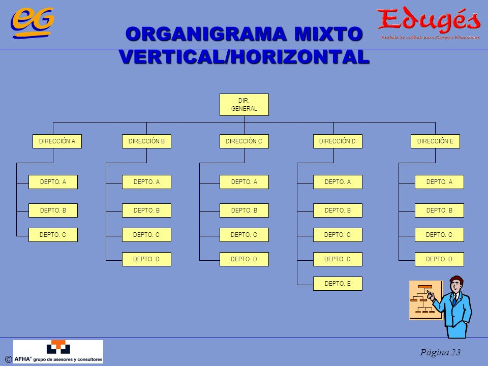 ORGANIGRAMA MIXTO VERTICAL/HORIZONTAL