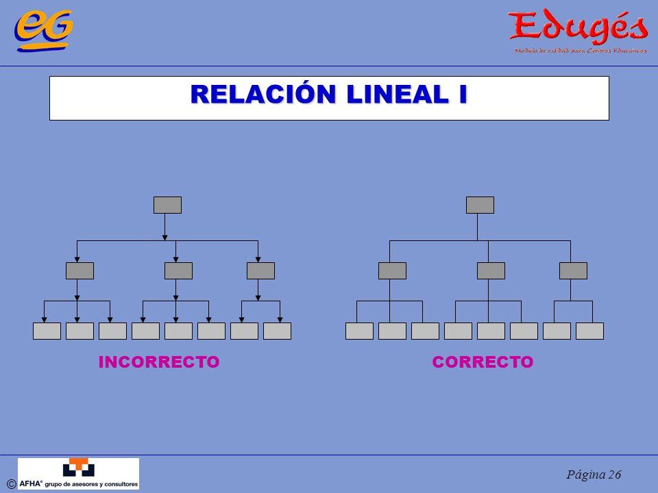 RELACIÓN LINEAL I INCORRECTO CORRECTO