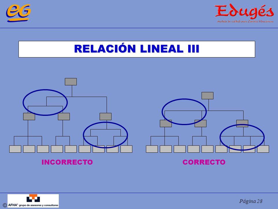 RELACIÓN LINEAL III INCORRECTO CORRECTO