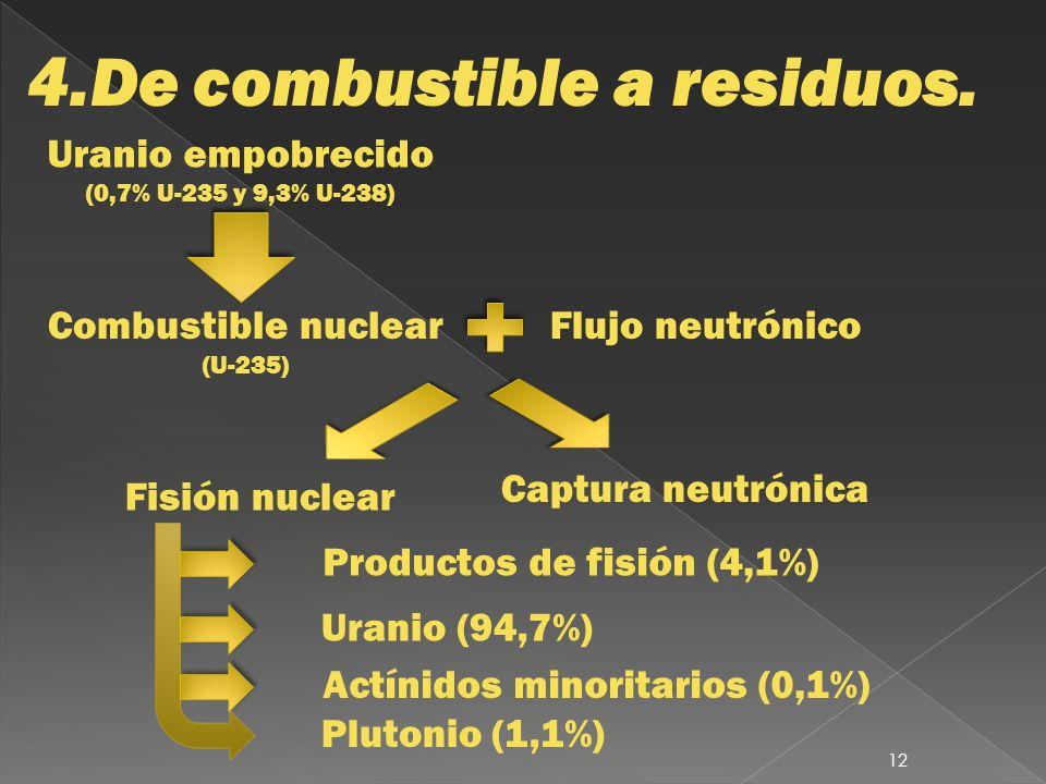 4.De combustible a residuos.