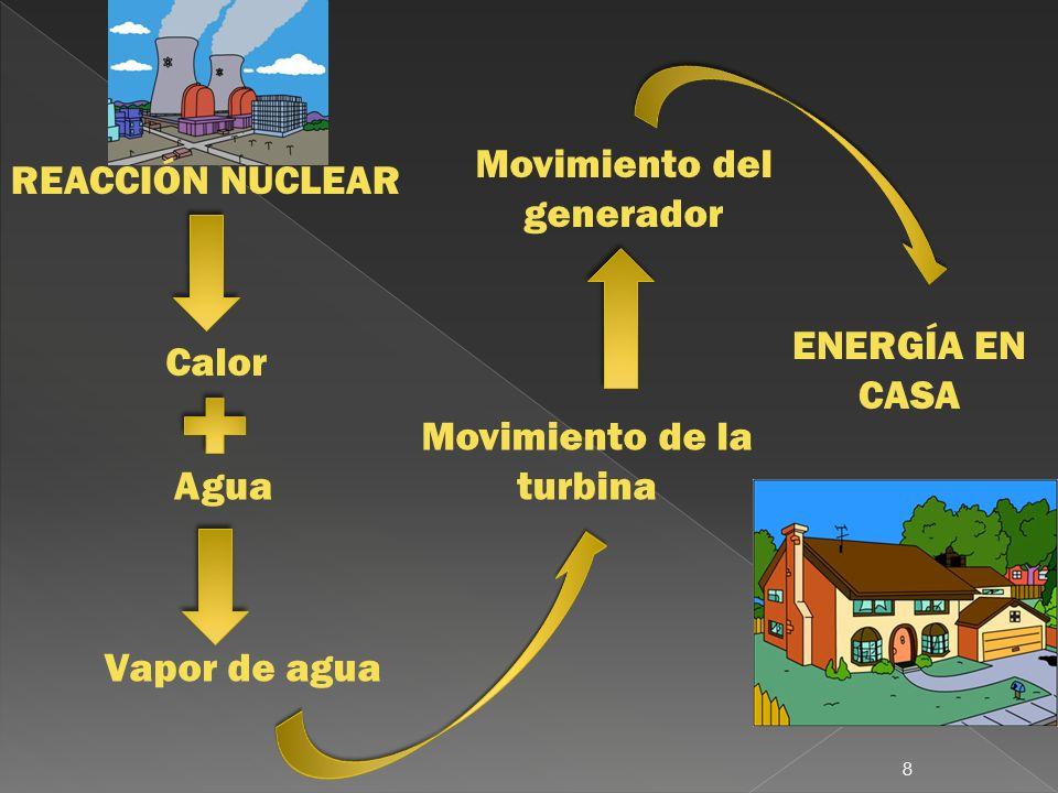 Movimiento del generador REACCIÓN NUCLEAR