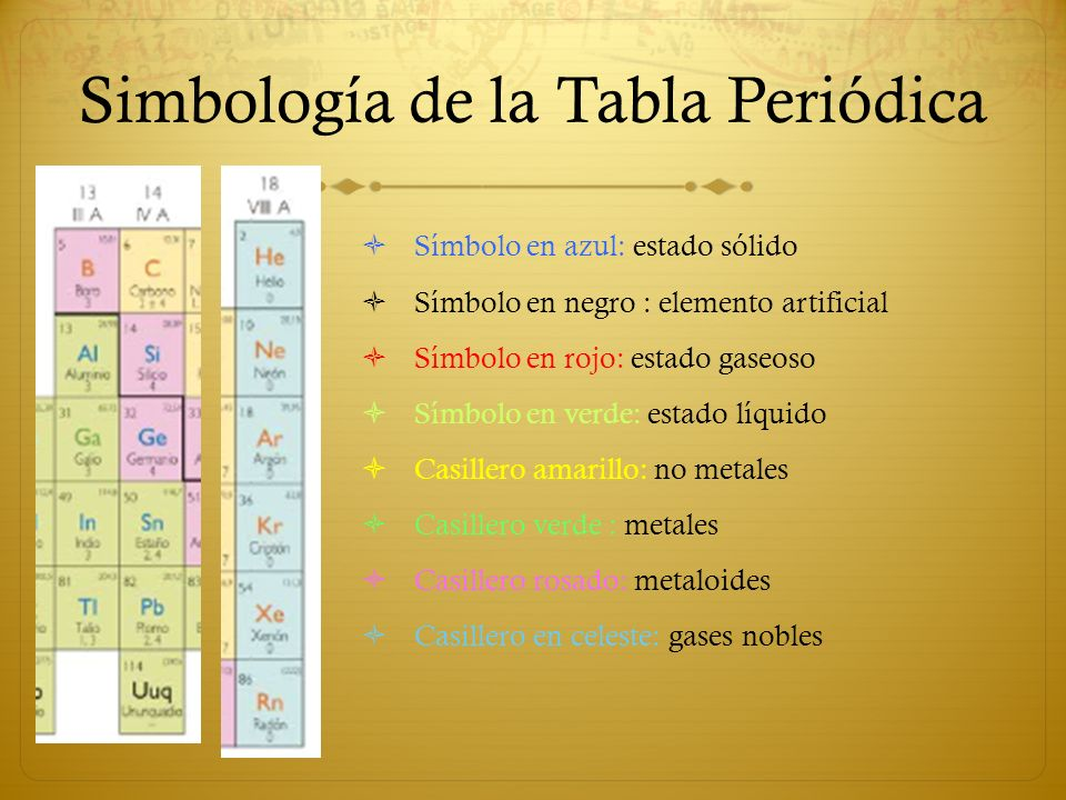 La tabla peridica ppt video online descargar simbologa de la tabla peridica urtaz Images