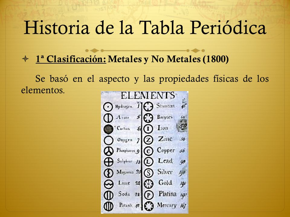La tabla peridica ppt video online descargar historia de la tabla peridica urtaz Image collections