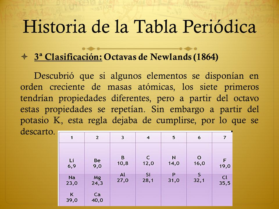 La tabla peridica ppt video online descargar historia de la tabla peridica urtaz Images