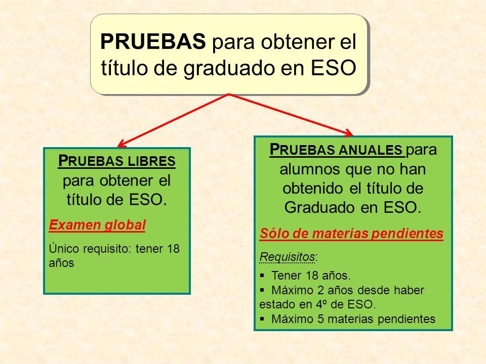 PRUEBAS para obtener el título de graduado en ESO