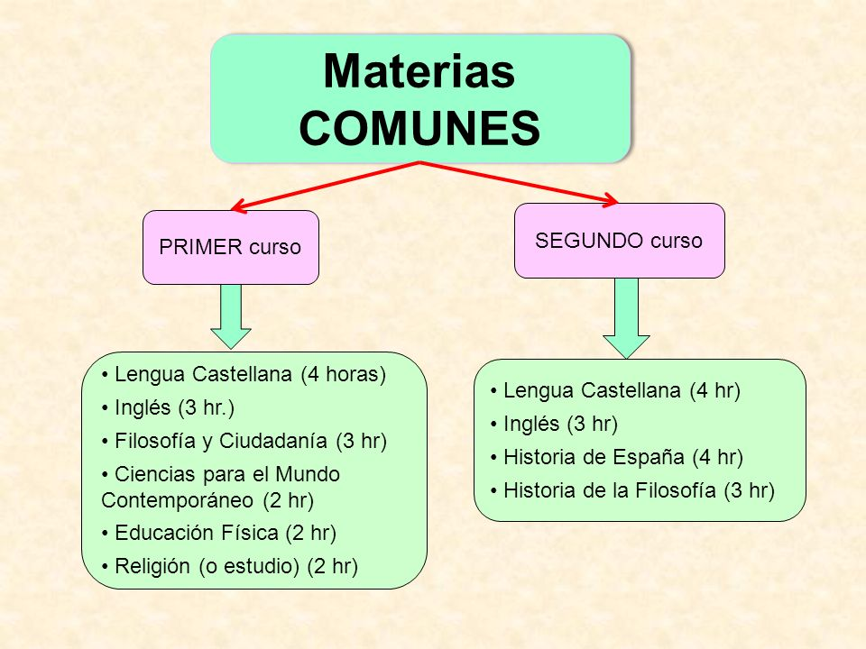 Materias COMUNES SEGUNDO curso PRIMER curso