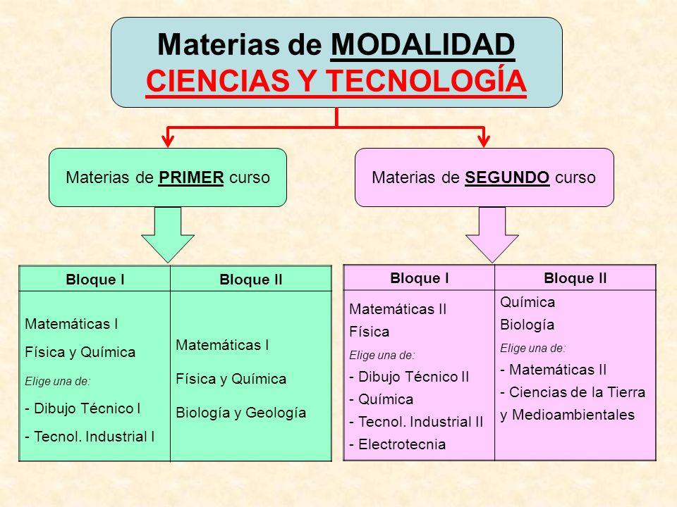 Materias de MODALIDAD CIENCIAS Y TECNOLOGÍA