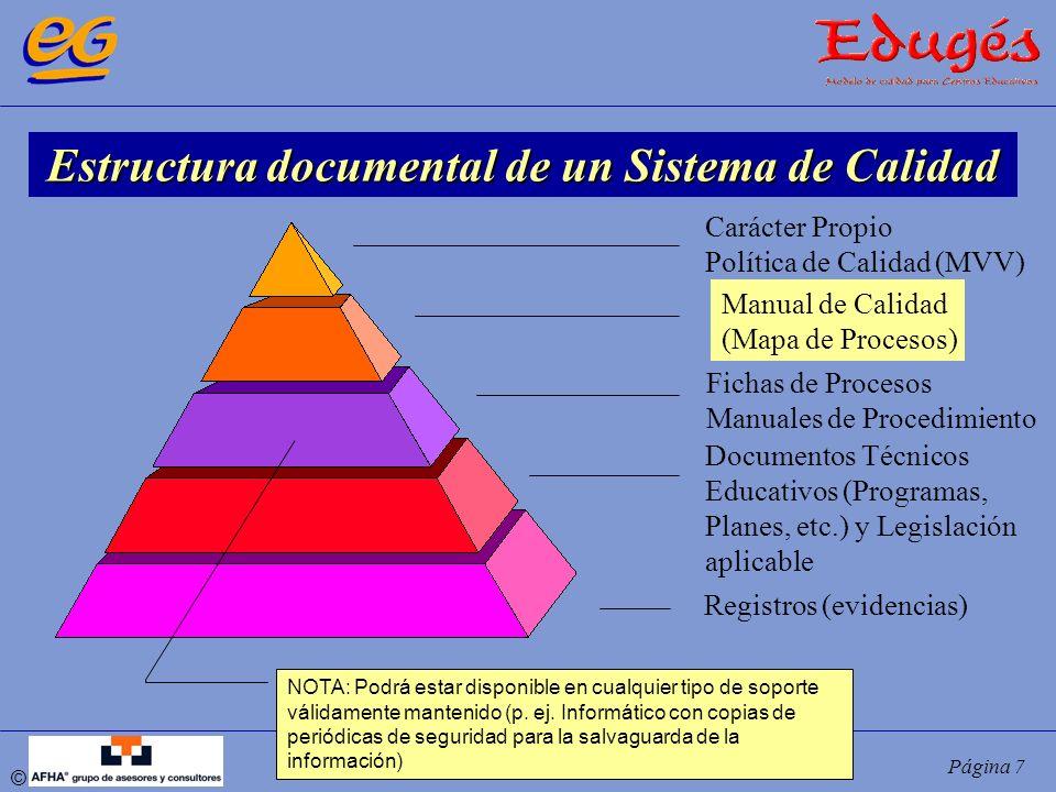 Estructura documental de un Sistema de Calidad