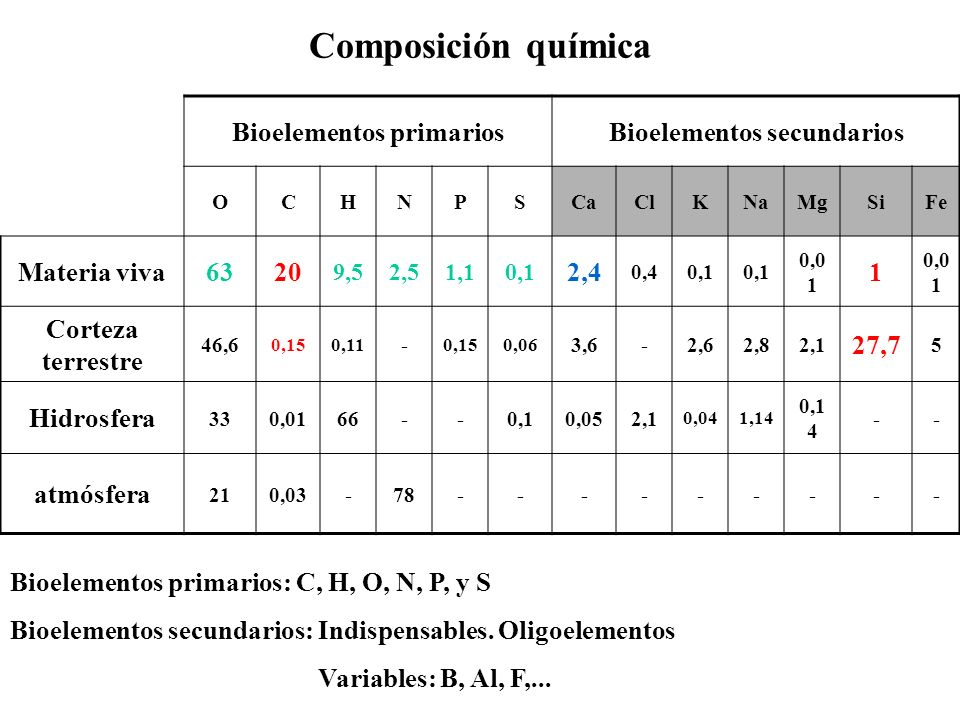 Bioelementos primarios Bioelementos secundarios