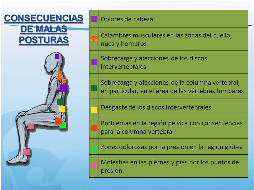 CONSECUENCIAS DE MALAS POSTURAS