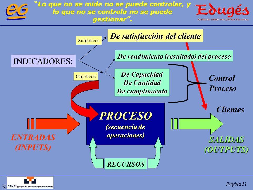 De satisfacción del cliente De rendimiento (resultado) del proceso