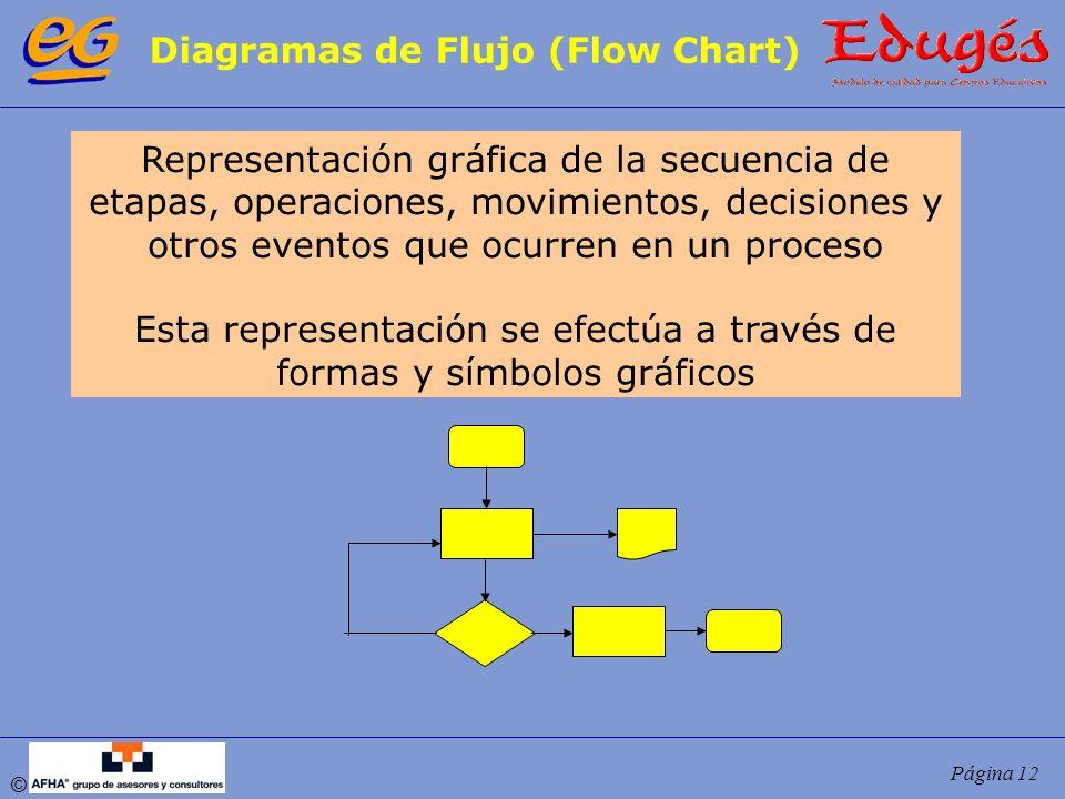 Diagramas de Flujo (Flow Chart)