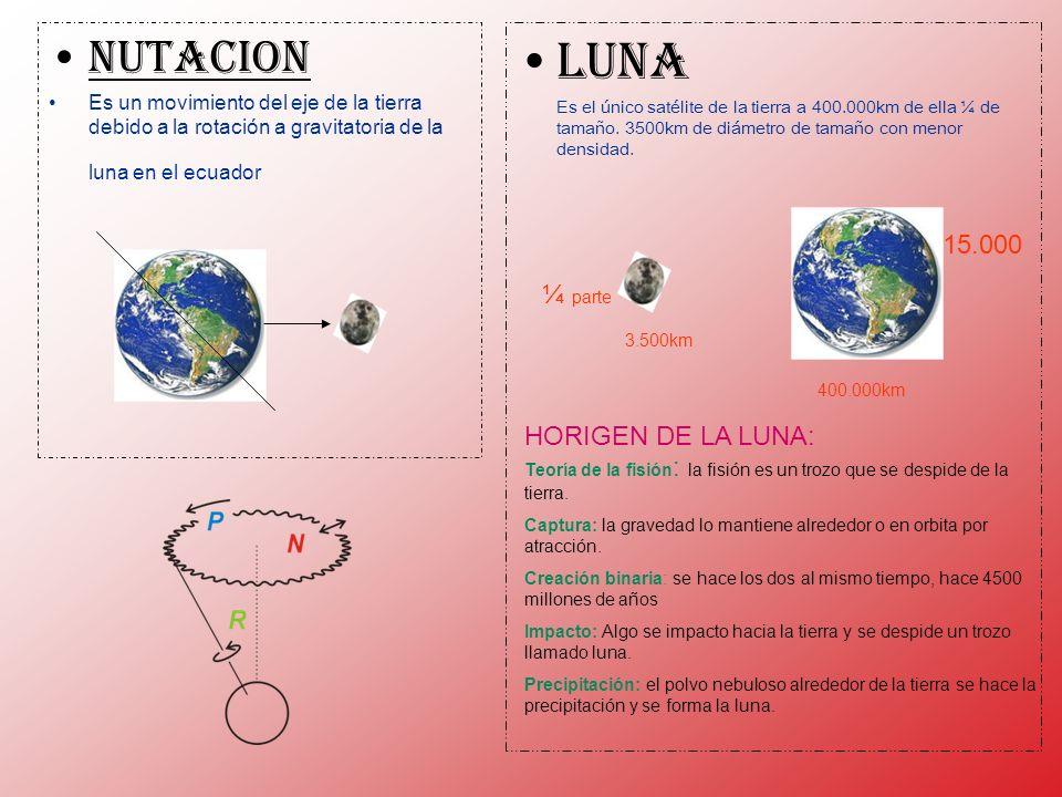 NUTACION Es un movimiento del eje de la tierra debido a la rotación a gravitatoria de la luna en el ecuador.