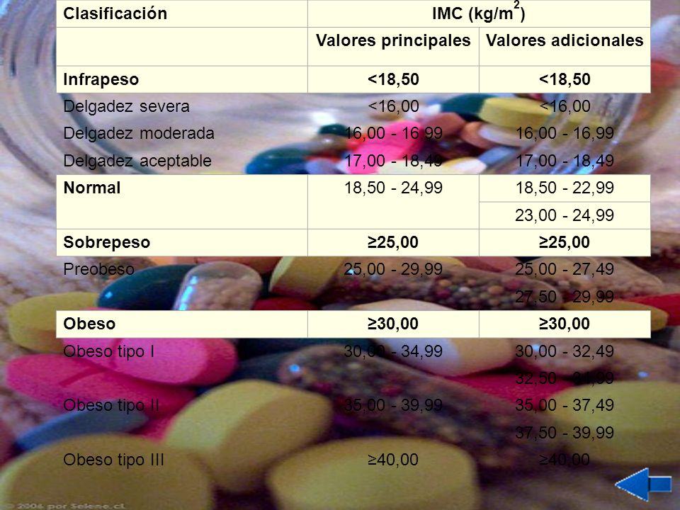 ClasificaciónIMC (kg/m2) Valores principales. Valores adicionales. Infrapeso. <18,50. Delgadez severa.