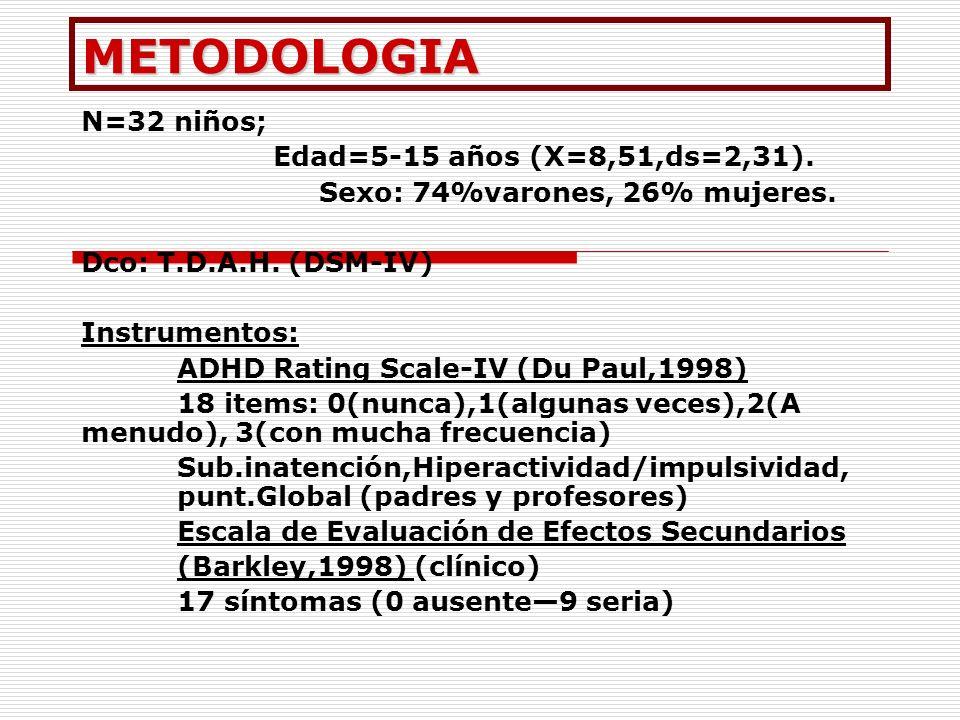 METODOLOGIA N=32 niños; Edad=5-15 años (X=8,51,ds=2,31).