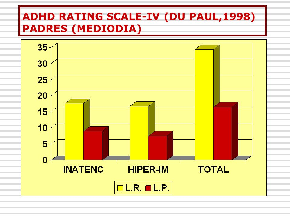 ADHD RATING SCALE-IV (DU PAUL,1998) PADRES (MEDIODIA)