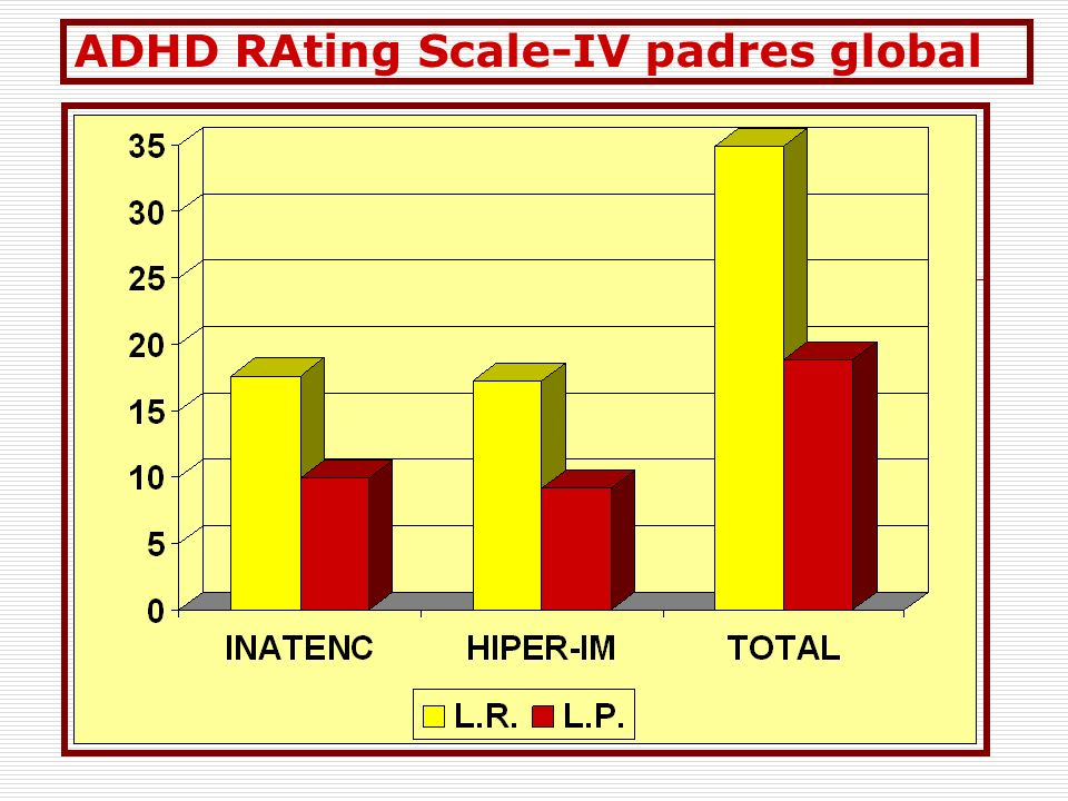 ADHD RAting Scale-IV padres global