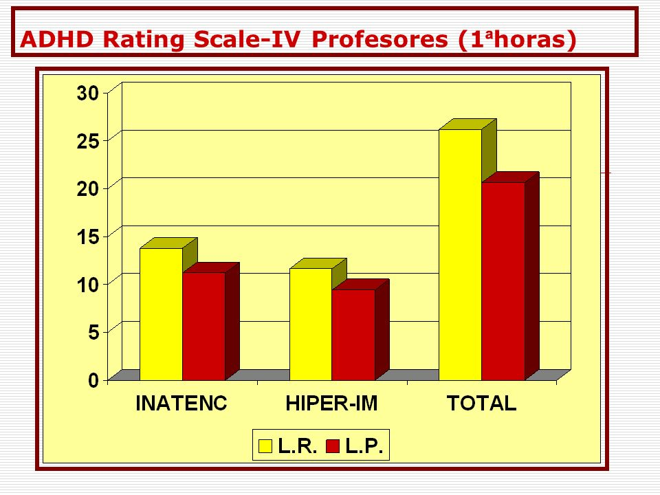 ADHD Rating Scale-IV Profesores (1ªhoras)