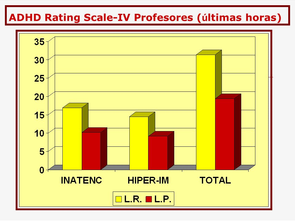 ADHD Rating Scale-IV Profesores (últimas horas)