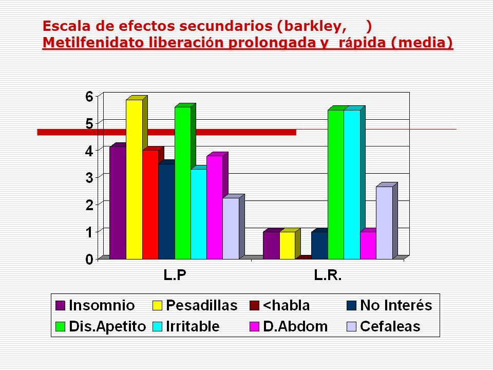 Escala de efectos secundarios (barkley, ) Metilfenidato liberación prolongada y rápida (media)