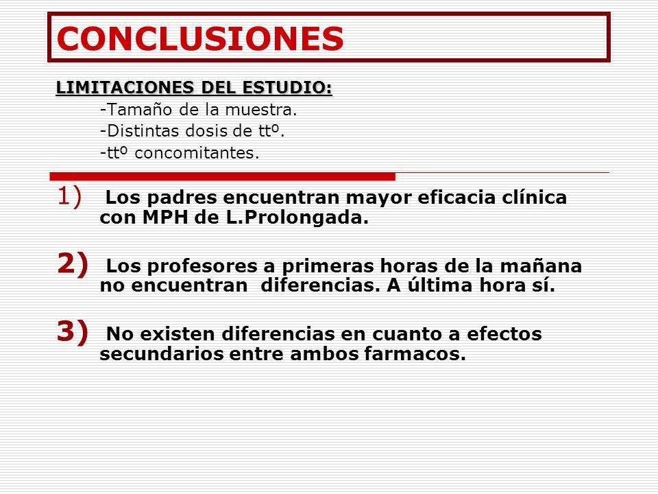 CONCLUSIONES LIMITACIONES DEL ESTUDIO: -Tamaño de la muestra. -Distintas dosis de ttº. -ttº concomitantes.
