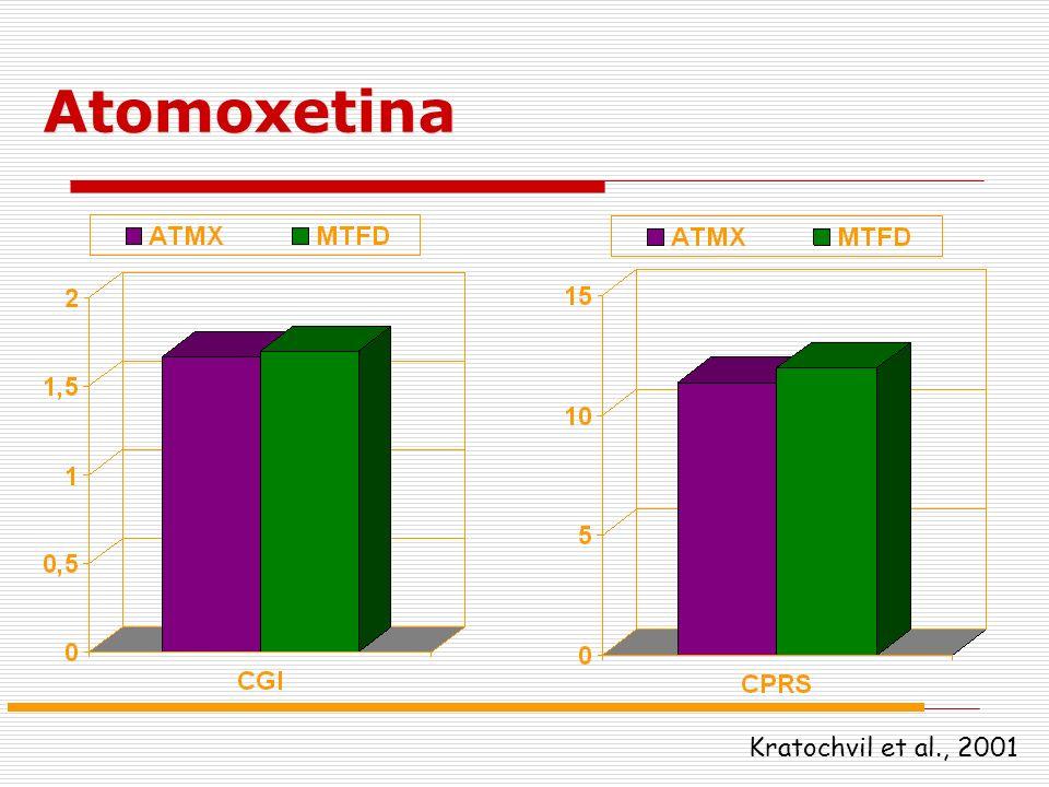 Atomoxetina Kratochvil et al., 2001