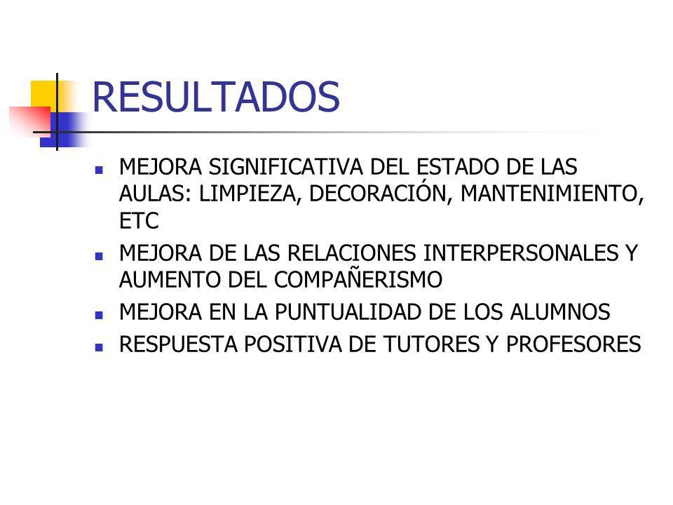 RESULTADOS MEJORA SIGNIFICATIVA DEL ESTADO DE LAS AULAS: LIMPIEZA, DECORACIÓN, MANTENIMIENTO, ETC.