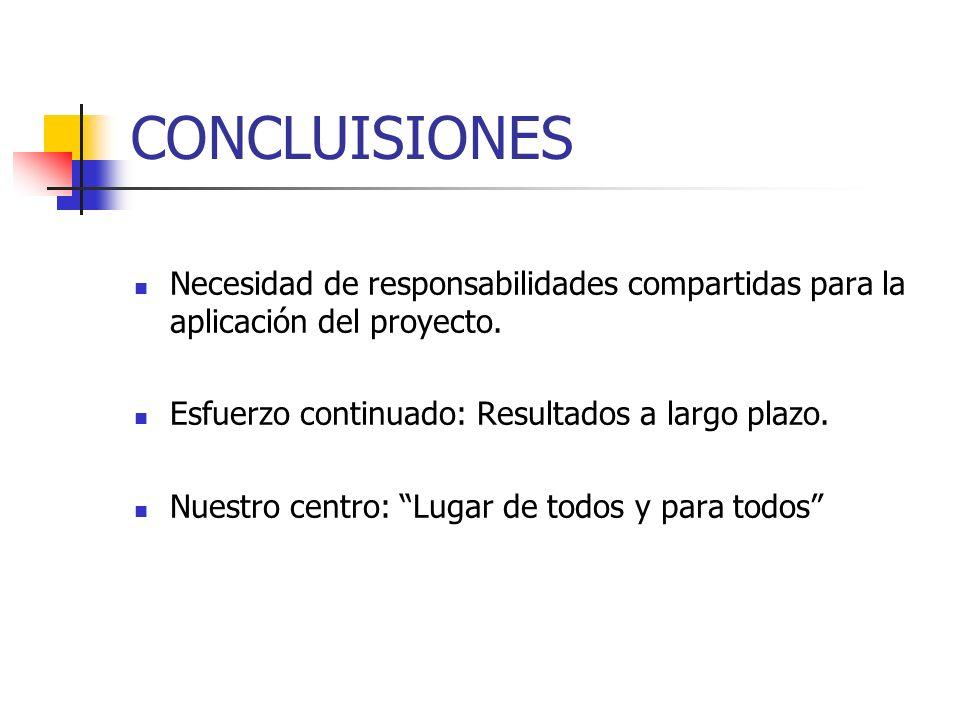 CONCLUISIONESNecesidad de responsabilidades compartidas para la aplicación del proyecto. Esfuerzo continuado: Resultados a largo plazo.