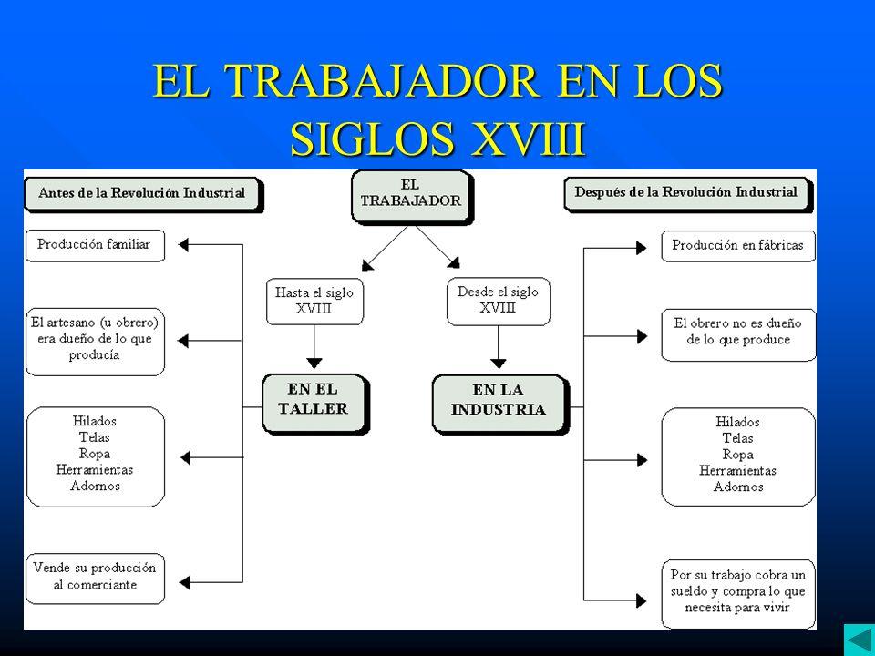 EL TRABAJADOR EN LOS SIGLOS XVIII