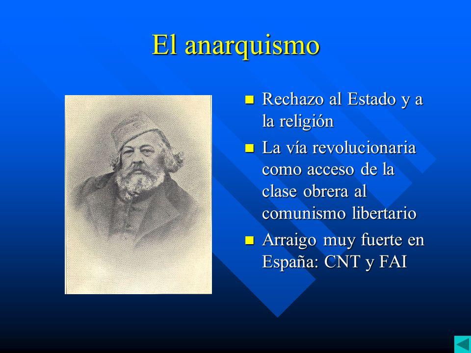 El anarquismo Rechazo al Estado y a la religión