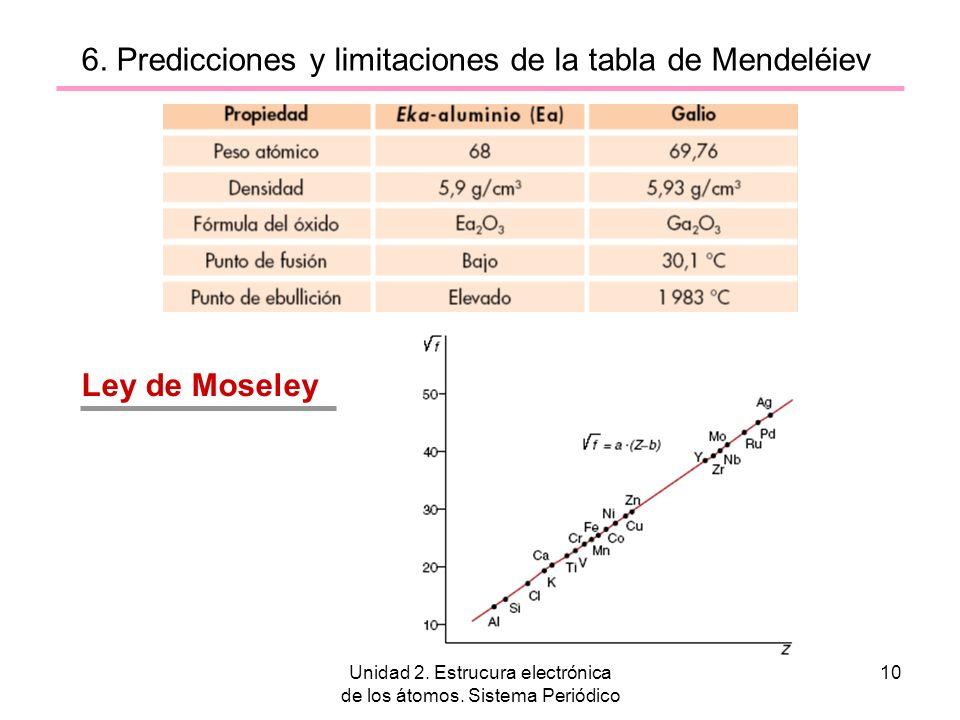 6. Predicciones y limitaciones de la tabla de Mendeléiev