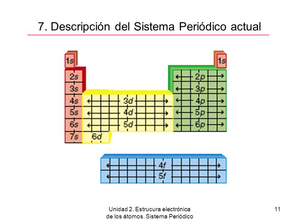 7. Descripción del Sistema Periódico actual