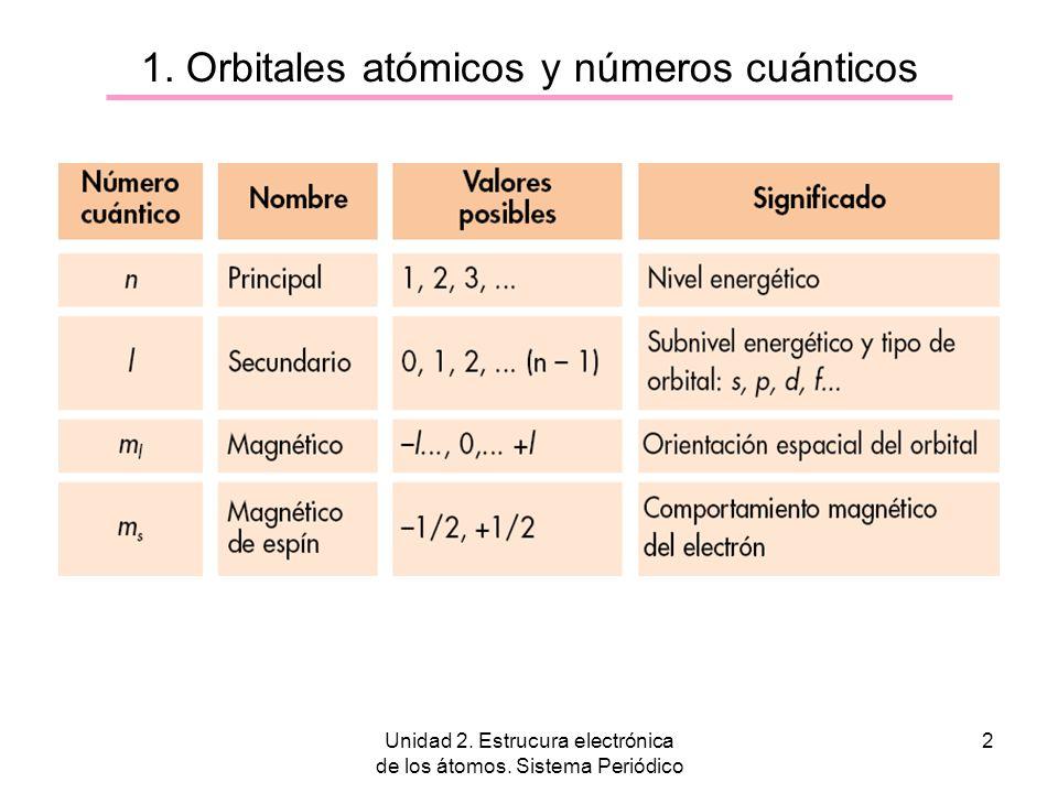 1. Orbitales atómicos y números cuánticos