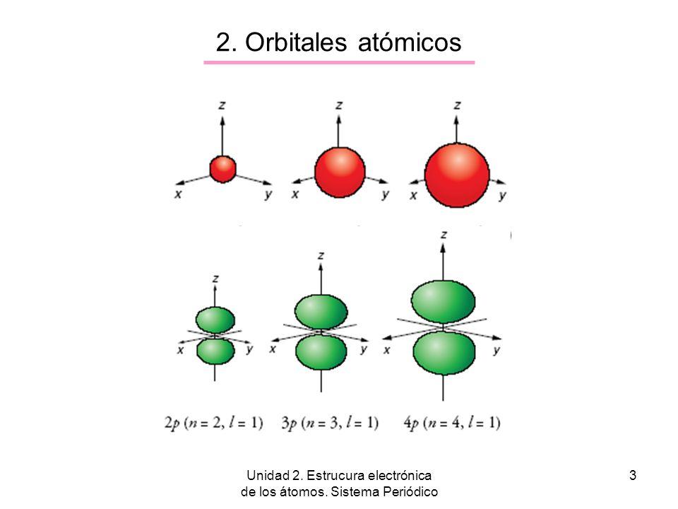 Unidad 2. Estrucura electrónica de los átomos. Sistema Periódico