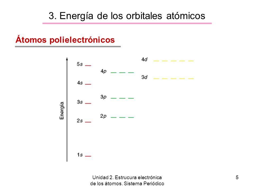 3. Energía de los orbitales atómicos