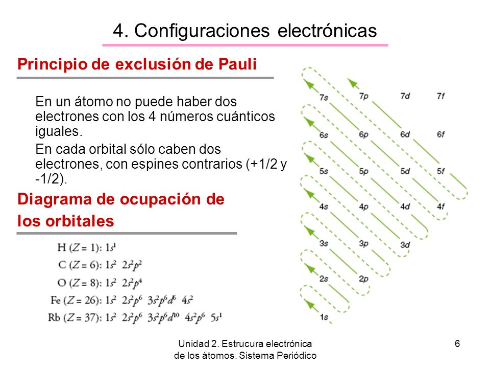4. Configuraciones electrónicas