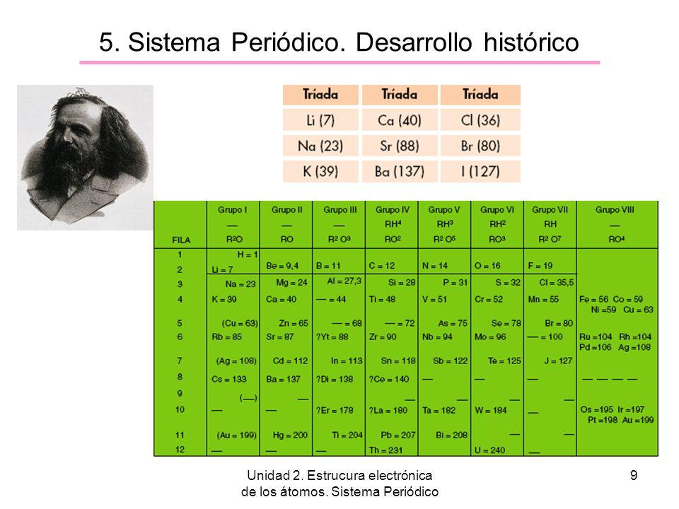 5. Sistema Periódico. Desarrollo histórico