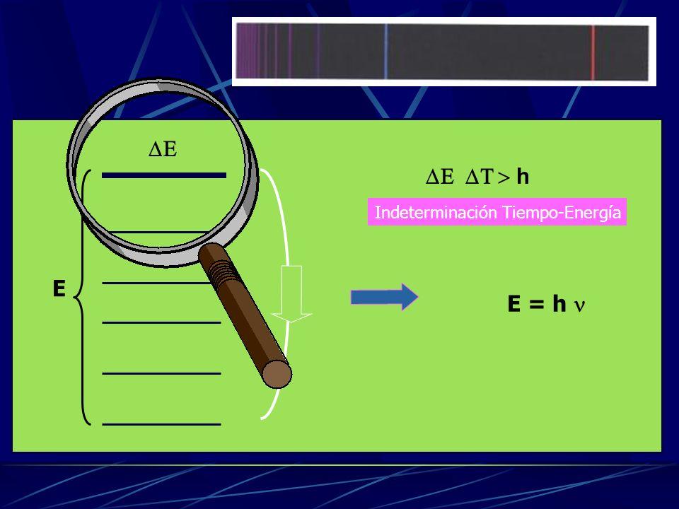 DE DE DT > h Indeterminación Tiempo-Energía E E = h n