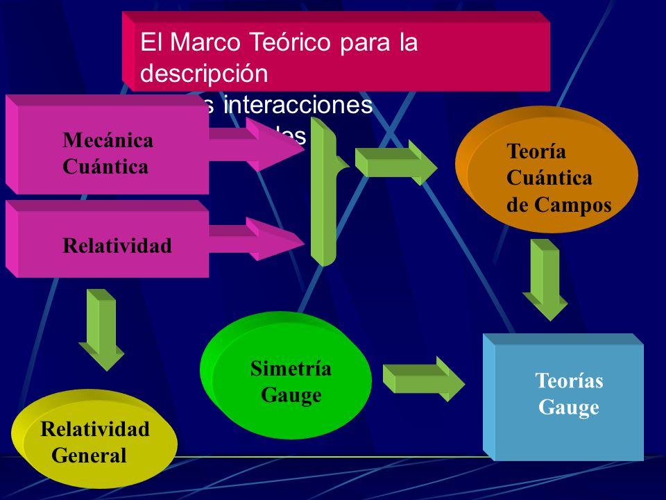 El Marco Teórico para la descripción