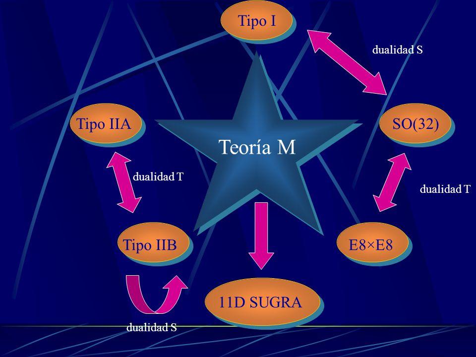 Teoría M Tipo I Tipo IIA Tipo IIB E8×E8 SO(32) 11D SUGRA dualidad T